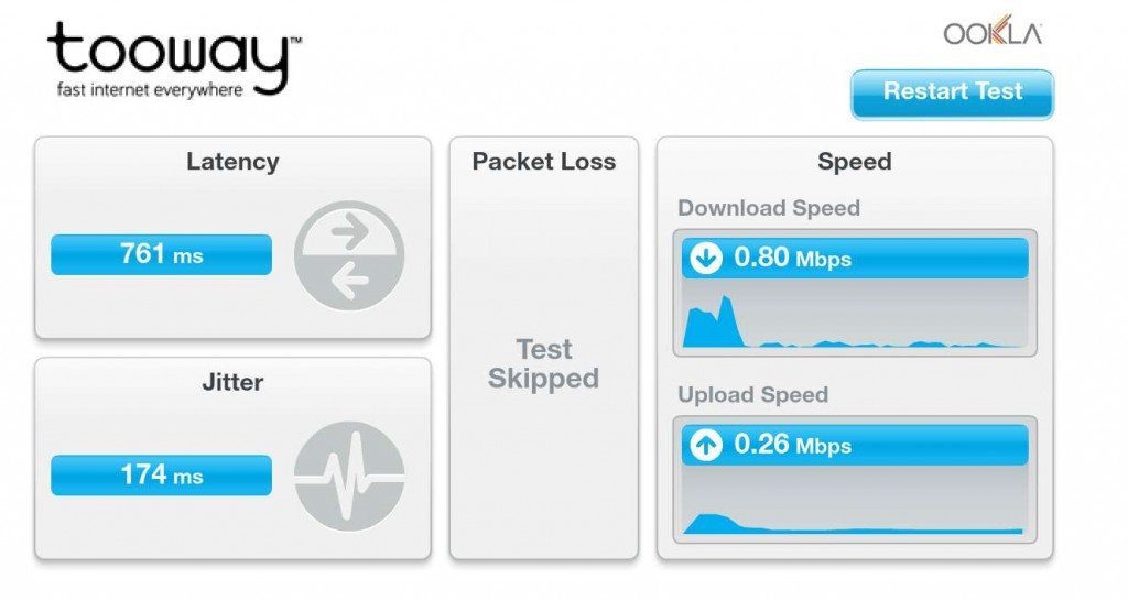 Example of Tooway throughput on nominal 20/6Mbps service.
